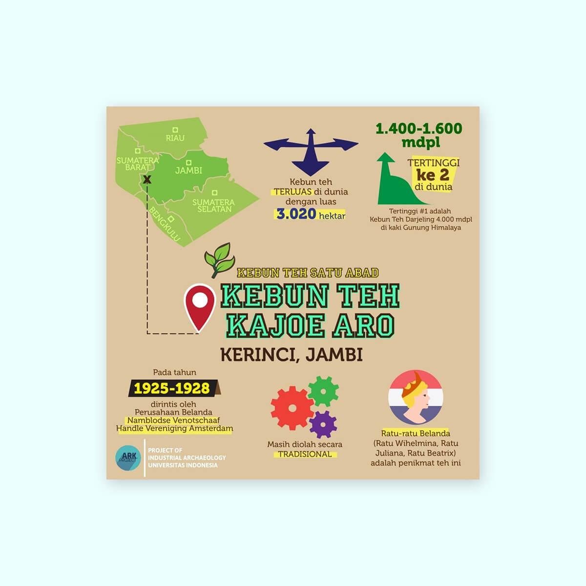 Desain Prita - Infografis Kebun Teh Kajoe Aro