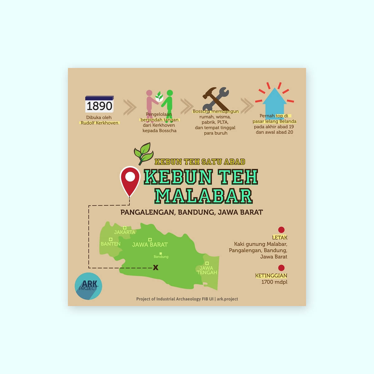 Desain Prita - Infografis Kebun Teh Malabar