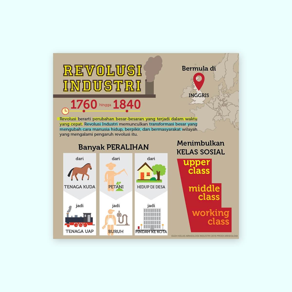 Desain Prita - Infografis revolusi industri