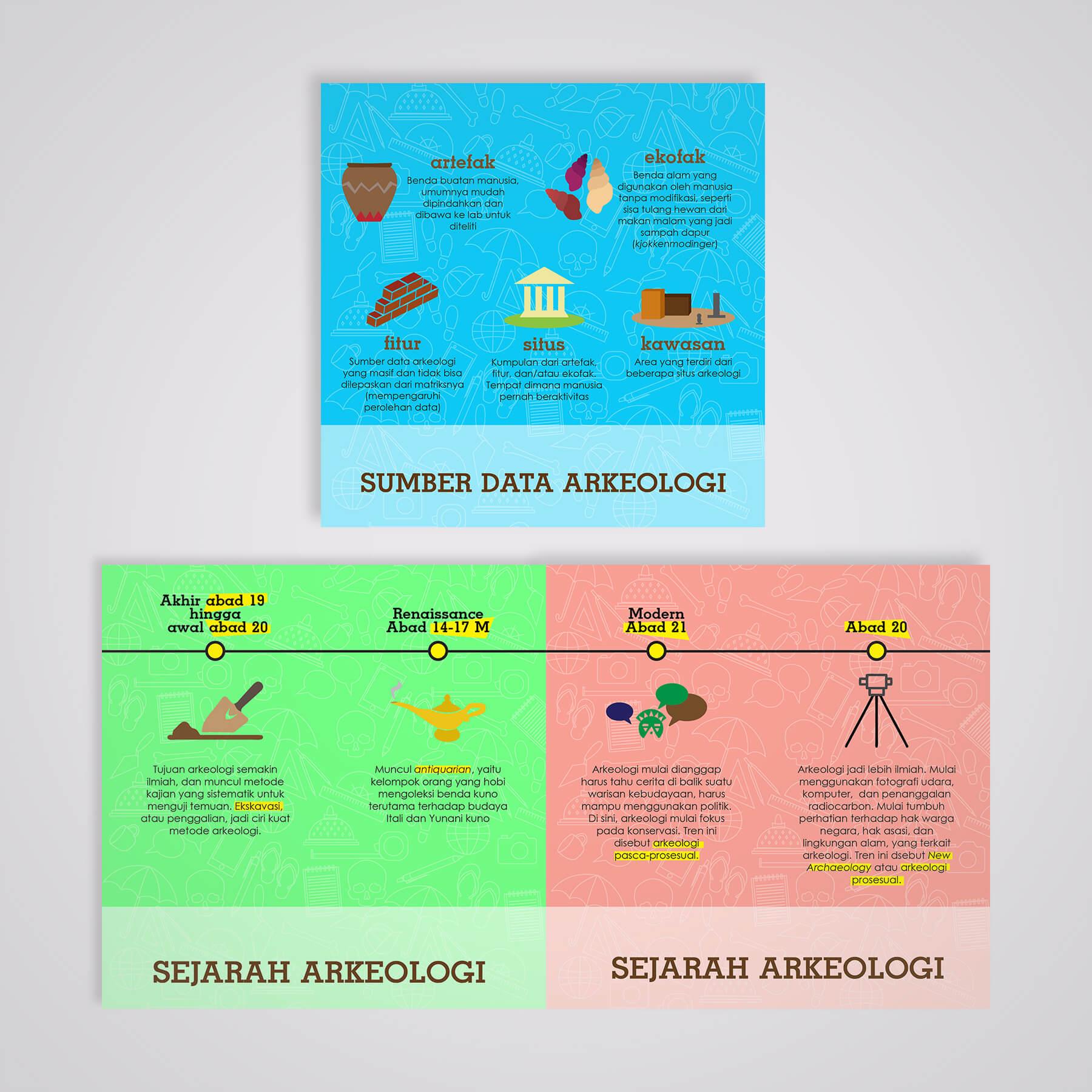 Desain Prita - Infografis sumber data dan sejarah arkeologi